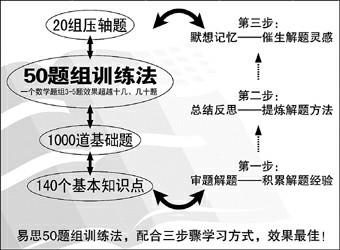 [转载]三个步骤让数学题目触类旁通