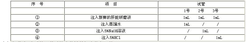 (2)振荡这3支试管,使试管内的液体混合均匀,等3min~5min。   (3)在3支试管内各加入2mL3%的过氧化氢溶液。轻轻振荡,使试管内的物质混合均匀。   (4)观察这3支试管内的变化,记录哪支试管产生的气泡多,反应快。   实验结果:1号试管反应剧烈,气泡最多;2号试管气泡很少;3号试管几乎不产生气泡。   3.2.5结论:   用不同pH对过氧化氢酶活性的影响,催化过氧化氢水解成水和氧气代替淀粉被催化水解为还原性糖。上述实验说明,过酸过碱都影响过氧化氢酶的活性,过氧化氢酶的催化作用需要适