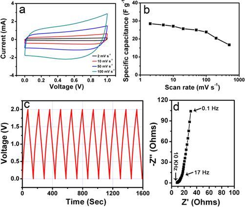 物理所碳纳米管薄膜简洁超级电容器研究取得新进展