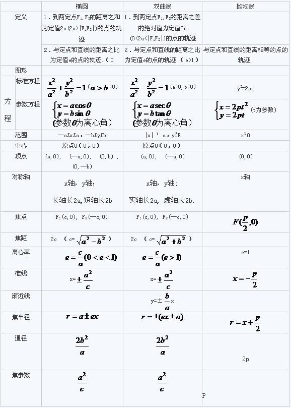 高二数学知识点总结之椭圆,双曲线,抛物线所有公式汇总