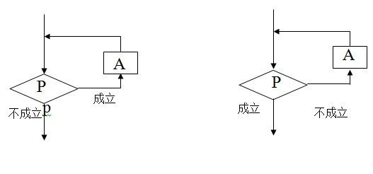 高三数学算法知识点总结之程序框图