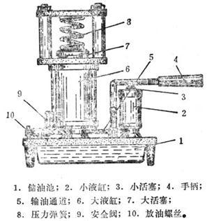 液压机的构造-科学实验图片