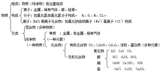一、水   1、水的组成:   (1)电解水的实验   A.装置水电解器   B.电源种类直流电   C.加入硫酸或氢氧化钠的目的增强水的导电性   D.化学反应:    F.检验:   O2出气口置一根带火星的木条木条复燃   H2出气口置一根燃着的木条气体燃烧,产生淡蓝色的火焰   (2)结论:   水是由氢、氧元素组成的。   一个水分子是由2个氢原子和1个氧原子构成的。   化学变化中,分子可分而原子不可分。   例:根据水的化学式H2O,你能读到