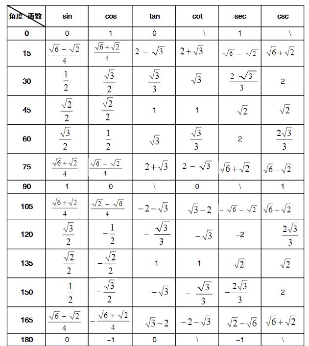 特殊角的三角函数值表_特殊三角函数值表-特殊角的三角函数值表