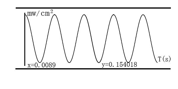 交流电路中白炽电灯是否闪烁的实验研究