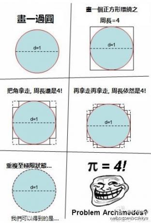 趣味数学—圆周率等于4!