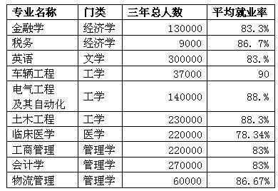 电气工程及其自动化,土木工程均以88