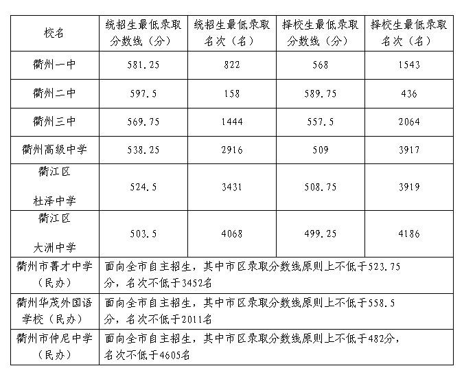 2013年浙江衢州中考录取分数线-中学学科网