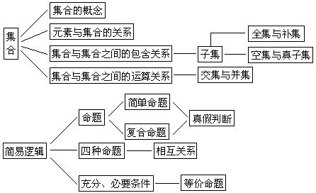 高考数学知识网络结构图——集合与简单逻辑