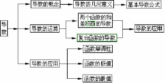 高考数学知识网络结构图——导数