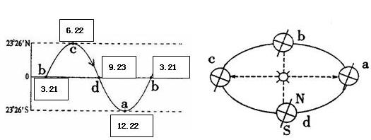 高中地理学业水平测试知识提纲:宇宙中的地球(7)