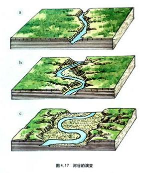 《河流地貌的发育》教学设计