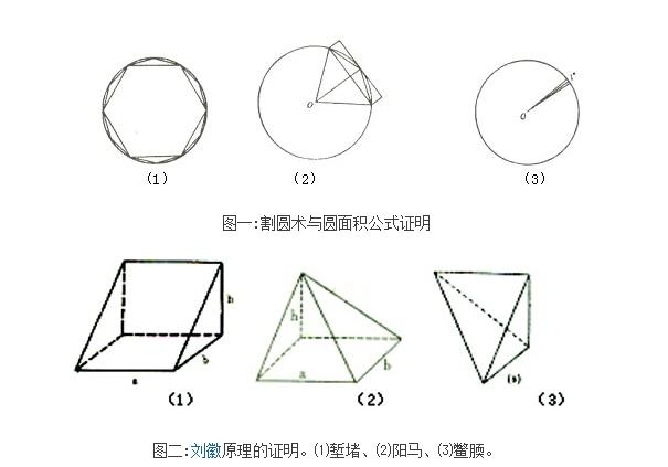 刘徽实乃中国古代最伟大的数学家