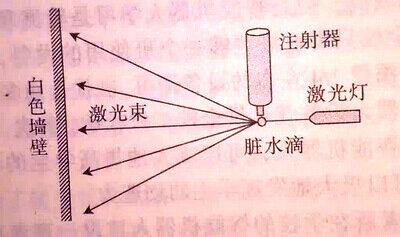 显微镜   实验器材:注射器
