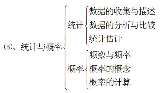 正确认识初中数学知识结构体系
