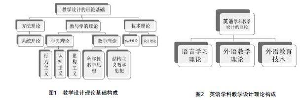 系统功能语言学在英语教学设计方面则表现为主流的