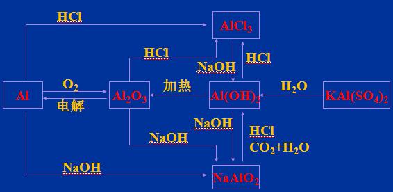 必修一化学知识点:元素及化合物网络图