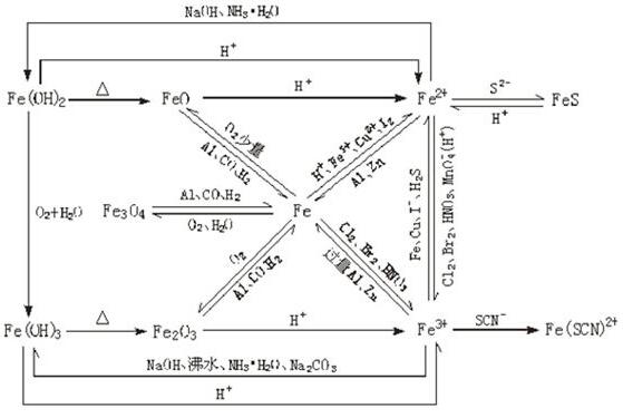 钠铝铁铜 知识结构图