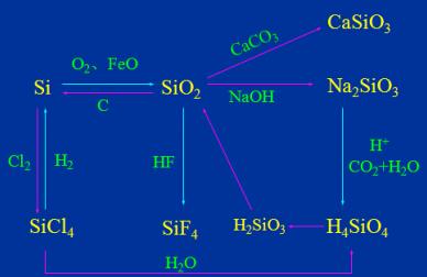 我们整理了高中化学知识点