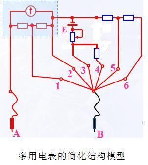 那么实际的多用电表内部电路结构到底是怎样的呢?