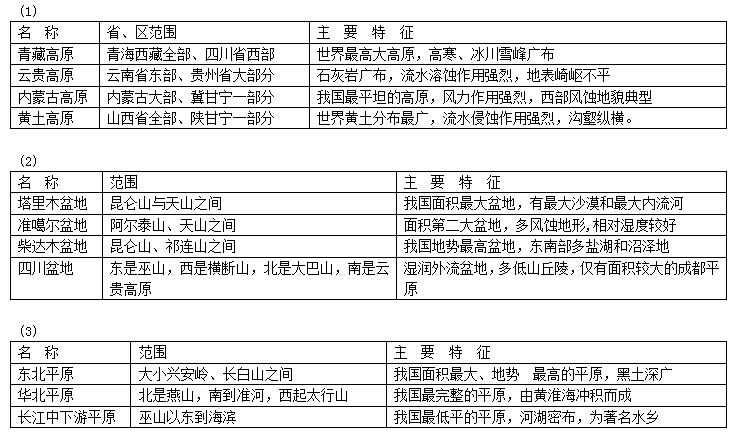 中国主要丘陵分布图_中国地图1000片夜光拼图系列百道网