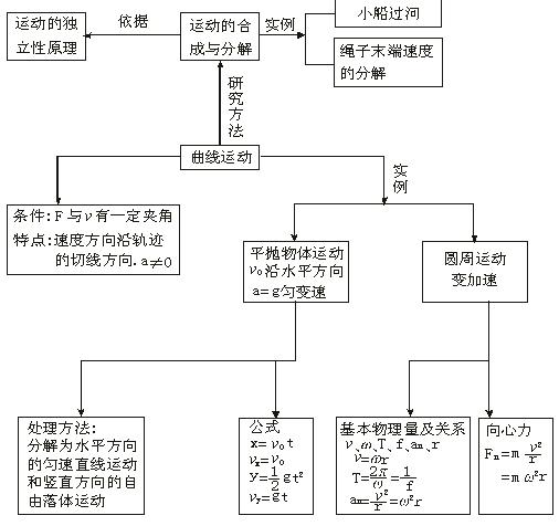 中物理知识结构整理