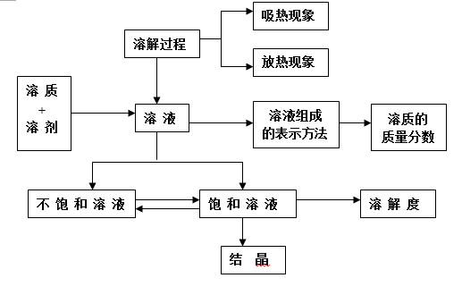2017年中考化学知识点框架图(九)