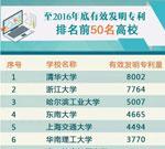 哪些高校发明专利多?清华大学8002件位列榜首